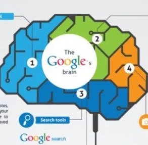 How Google Affects Our Memory